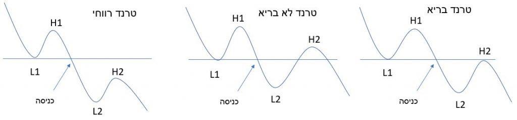 קו מגמה